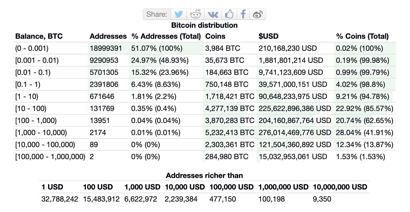 Bitcoin Wealth Distribution