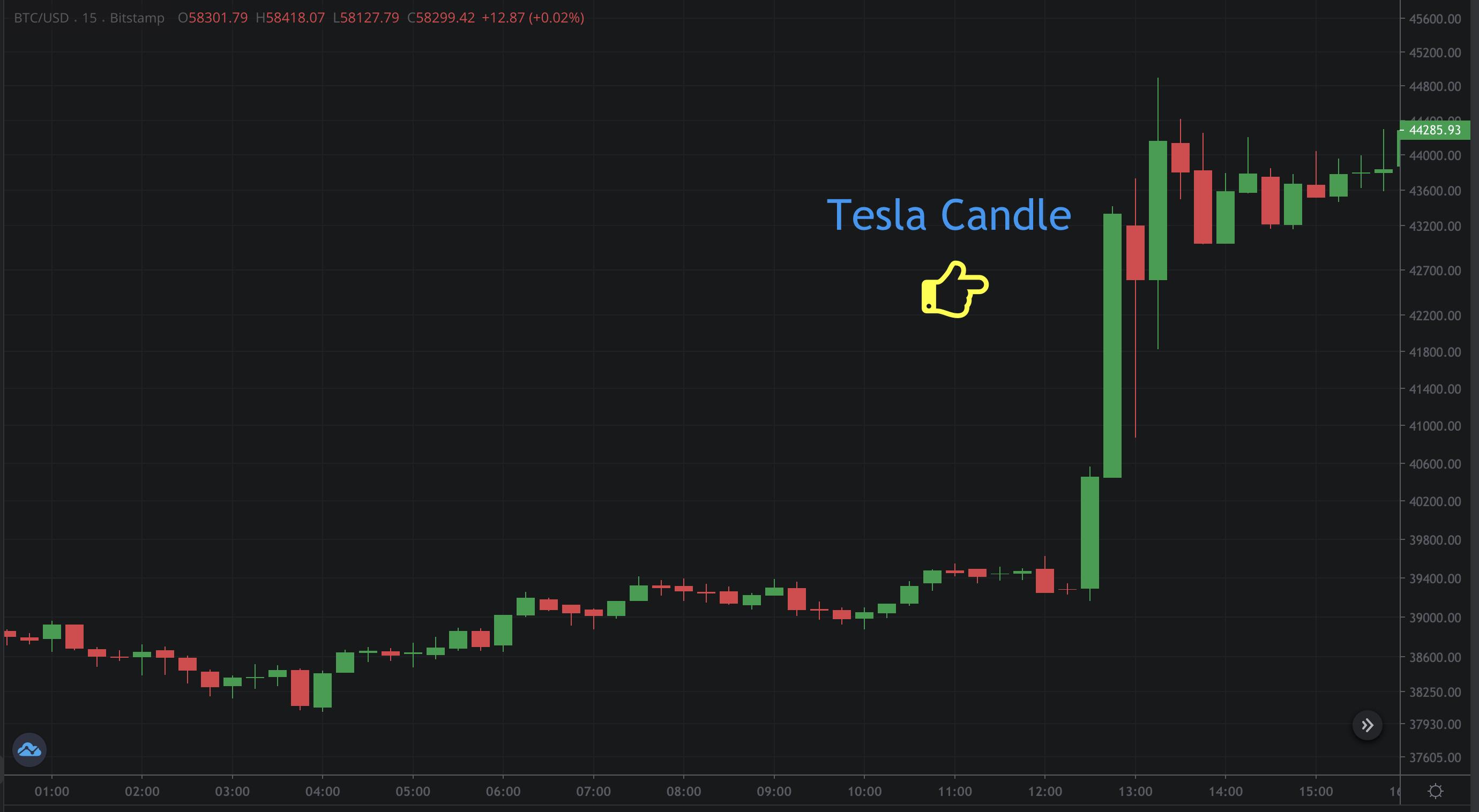 Bitcoin Price Reacts to Tesla News